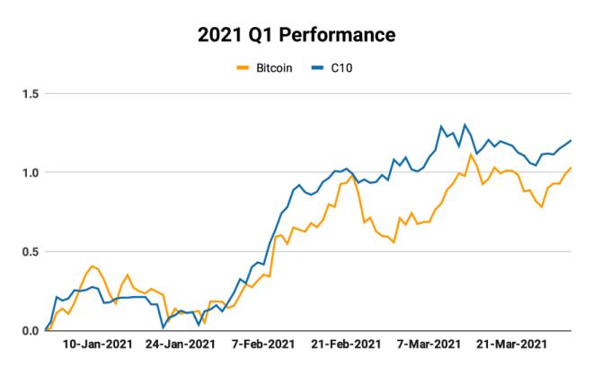 Comparación del rendimiento del cripto token C10 y Bitcoin en 2021