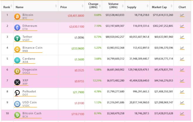 TOP 10 mercado crypto. Fuente: Crypto Online.