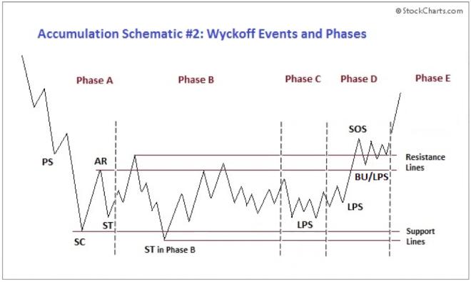 Fases de la acumulación del método Wyckoff. Fuente: StockCharts.com
