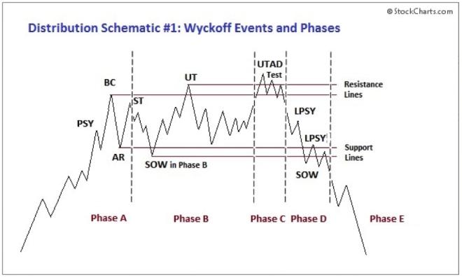Fases de la distribución del método Wyckoff. Fuente: StockCharts.com