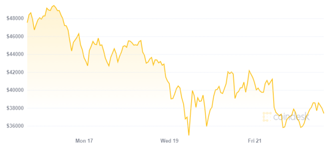 Deutsche Bank no confía en el valor de Bitcoin luego de su última caída. Fuente: Coindesk