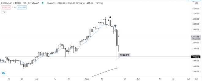 Análisis del gráfico diario ETH vs USD. Fuente: TradingView.