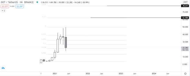 Análisis y pronóstico del gráfico mensual de Polkadot. Fuente: TradingView.