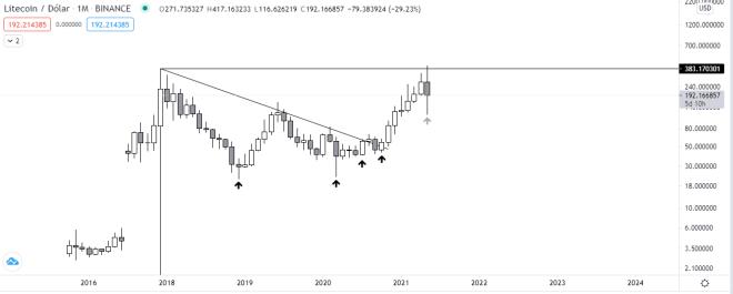 Análisis y pronóstico realizado desde el gráfico mensual de Litecoin. Fuente: TradingView.