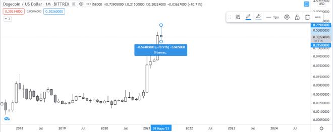 Gráfico mensual de DOGE vs USD. Fuente: TradingView.