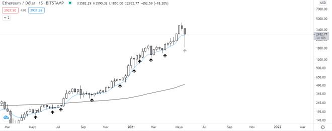 Análisis del gráfico semanal de Ethereum luego del veloz crash del mercado. Fuente: TradingView.