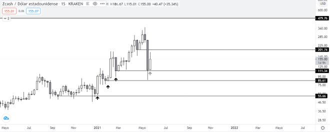 Análisis del gráfico semanal del precio de Zcash. Fuente: TradingView.