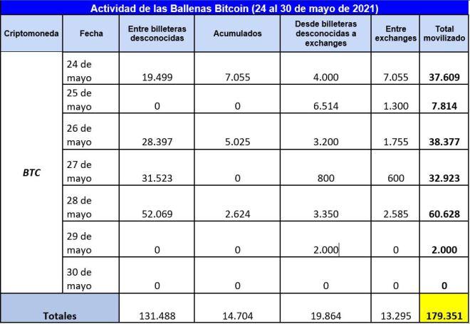 Cuadro resumen de las operaciones de las ballenas Bitcoin durante la última semana de mayo. Fuente: Whale Alert.