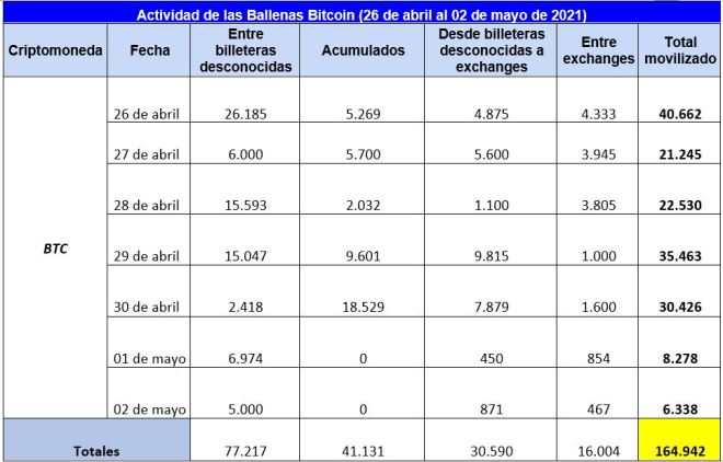 Cuadro resumen de la actividad de las ballenas Bitcoin durante la semana, donde se reflejan los movimientos destacados. Fuente: Whale Alert