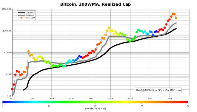 Gráfica de la capitalización realizada de Bitcoin, con una muestra del promedio móvil semanal de las últimas 200 semanas. Fuente: PlanB
