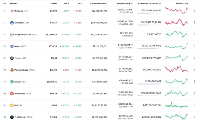 Top 10 tokens DeFi, mayo 2021. Fuente: CoinMarketCap.