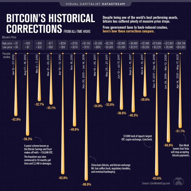 Changpeng Zhao recuerda que esta no es la primera ni la última corrección de Bitcoin. Fuente: CoinMarketCap