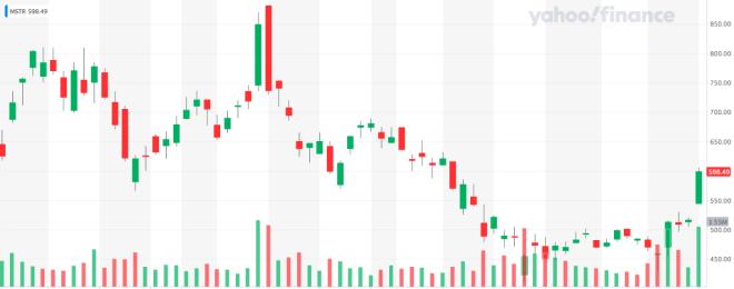 Tras el anuncio de que MicroStrategy quiere comprar más Bitcoin, el valor de sus acciones se disparó considerablemente. Fuente: Yahoo Finance
