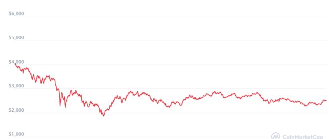 Precio de Ethereum se mantiene en una tensa estabilidad mientras se aproxima la fecha en que venden $1.5 mil millones en opciones. Fuente: Coinmarketcap