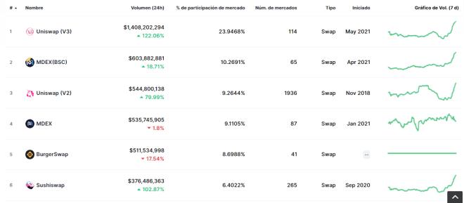TOP de exchanges descentralizados. SushiSwap es el 6to más grande. Fuente: CoinMarketCap.