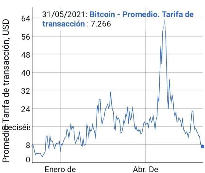 Tarifa promedio de transacción de Bitcoin. Fuente: BitInfoCharts