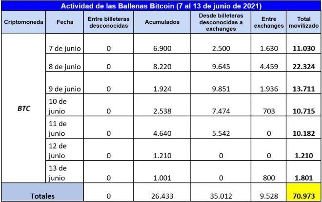 Cuadro resumen de la actividad de las ballenas Bitcoin en la segunda semana de junio, donde se muestra la tendencia a introducir liquidez en el mercado para una posible venta de BTC. Fuente: Whale Alert