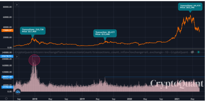 Indicador flujo de entrada hacia los intercambios. Fuente: CryptoQuant.