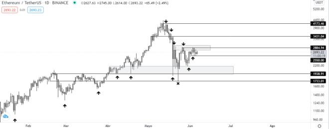 Gráfico diario del precio de ETH, 2da moneda más grande del mercado crypto. Fuente: TradingView.