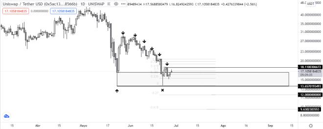 Análisis del gráfico diario del token Uniswap (UNI). Fuente: TradingView.