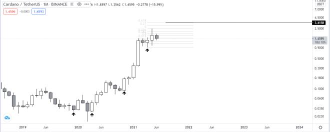 Monthly price chart of ADA vs USDT.  Source: TradingView.