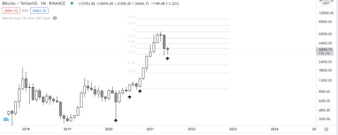 Si el rally de Bitcoin no ha finalizado, la inclinación a la baja del mercado cripto no debería ser preocupante. Fuente: TradingView.