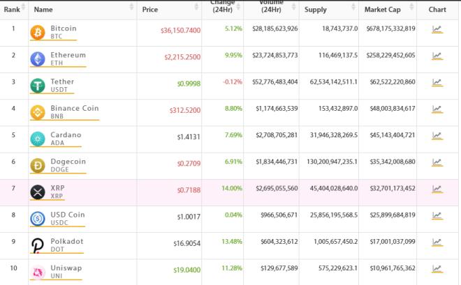 El TOP 10 del mercado crypto amanece en verde. Fuente: Crypto Online.