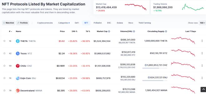 TOP redes blockchain con mercados NFT. Fuente: CoinMarketCap.