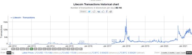 Transacciones diarias en la red de LTC. Análisis fundamental de Litecoin.  Fuente: BitInfoCharts.