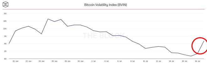 Desde hace varios días, la volatilidad de Bitcoin ha aumentado debido a una importante tendencia bajista de su precio. Fuente: The Block