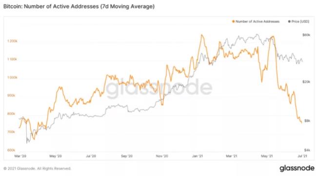 De acuerdo a la firma de análisis Glassnode, el número de carteras de Bitcoin activas, es tan bajo como el de abril del año 2020. Fuente: Glassnode