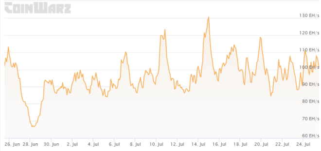 Gráfico en zigzag del hashrate de Bitcoin, muestra una fuerte pugna entre conexiones y reconexiones. Al momento de redactar, el poder de cómputo de la red se encuentra en 101 EH/s. Fuente: Coinwarz