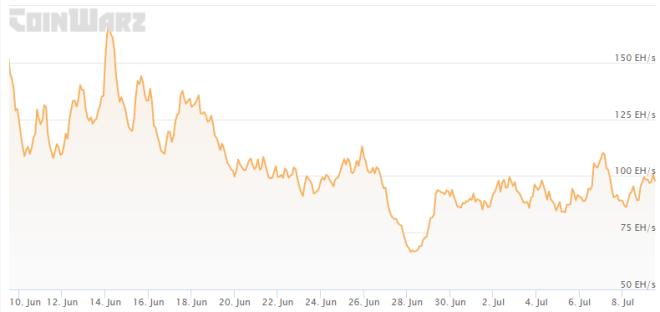Hashrate de Bitcoin ha caído y, con él, la cantidad de energía que consume la minería de Bitcoin. Fuente: Coinwarz