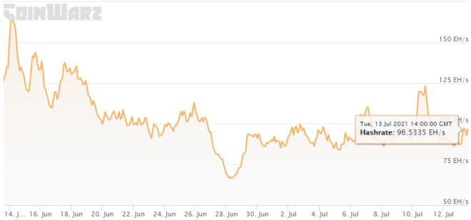 El hashrate de Bitcoin ha permitido que la dificultad de minado de esa moneda baje considerablemente. Por ello, los mineros de Bitcoin aprovechan la bonanza y acumulan importantes cantidades de monedas. Fuente: Coinwarz
