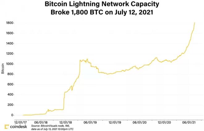La usabilidad de Lightning Network crece en la misma medida en que se requiera mejor escalabilidad en la red de Bitcoin. Fuente: Coindesk
