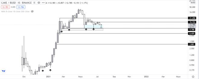 PancakeSwap token price weekly chart technical analysis.  Source: TradingView.