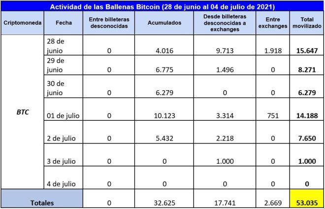 Cuadro resumen de la actividad de las ballenas Bitcoin en julio. Fuente: Whale Alert.