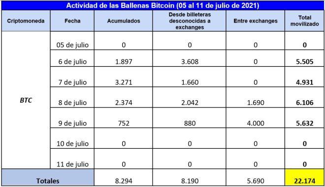 La actividad de las ballenas Bitcoin en lo que va del mes de junio muestra una desaceleración importante de sus transferencias. Fuente: Whale Alert