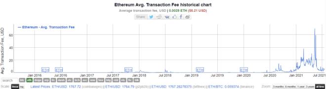 Fee promedio por transacción en la red de Ethereum antes del hard fork. Fuente: BitInfoCharts.