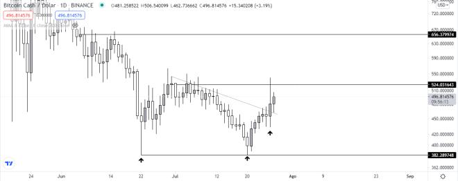Análisis técnico del gráfico diario de Bitcoin Cash. Fuente: TradingView.