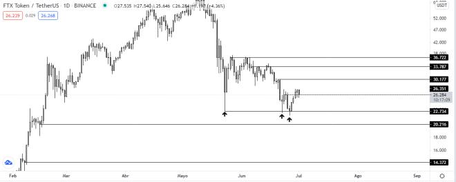 Análisis técnico del gráfico diario del precio del token de FTX. Fuente: TradingView.