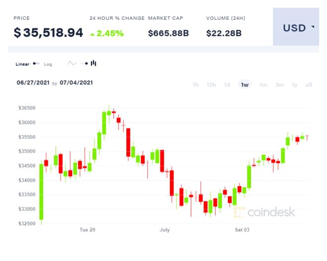 Gráfica semanal del precio de Bitcoin, en los primeros días de julio. Fuente: Coindesk