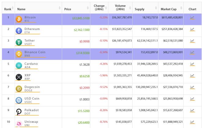 TOP 10 del mercado crypto amanece en rojo mientras Bitcoin cae. Fuente: Crypto Online.