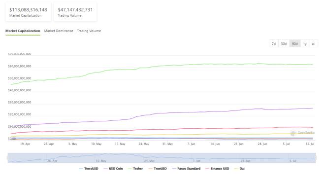 Capitalización de mercado total de stablecoins, volumen de comercio y porcentaje de dominancia. Fuente: CoinGecko.