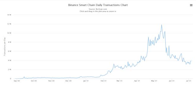 Transacciones diarias en la Binance Smart Chain. Fuente: BscScan.