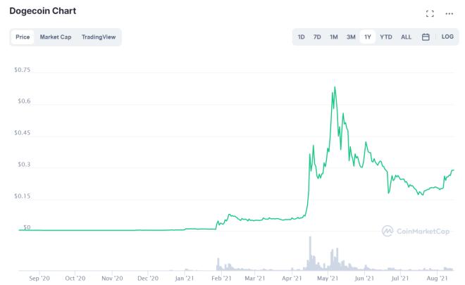 Según Mark Cuban, Dogecoin es la cripto más fuerte como medio de intercambio en la actualidad.