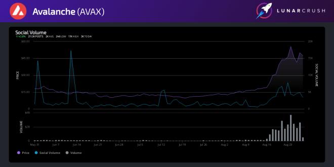 Volumen social de AVAX en 3 meses