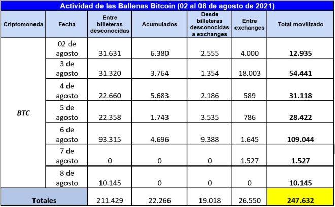 Cuadro resumen de la actividad de las ballenas Bitcoin en esta primera semana de agosto. Fuente: Whale Alert