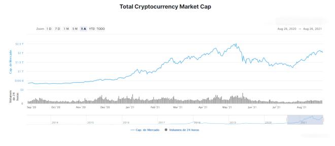 Grafico de la capitalización anual del mercado de criptomonedas.