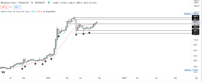Technical analysis of Binance coin, to forecast its possible performance in 2021. Source: TradingView.